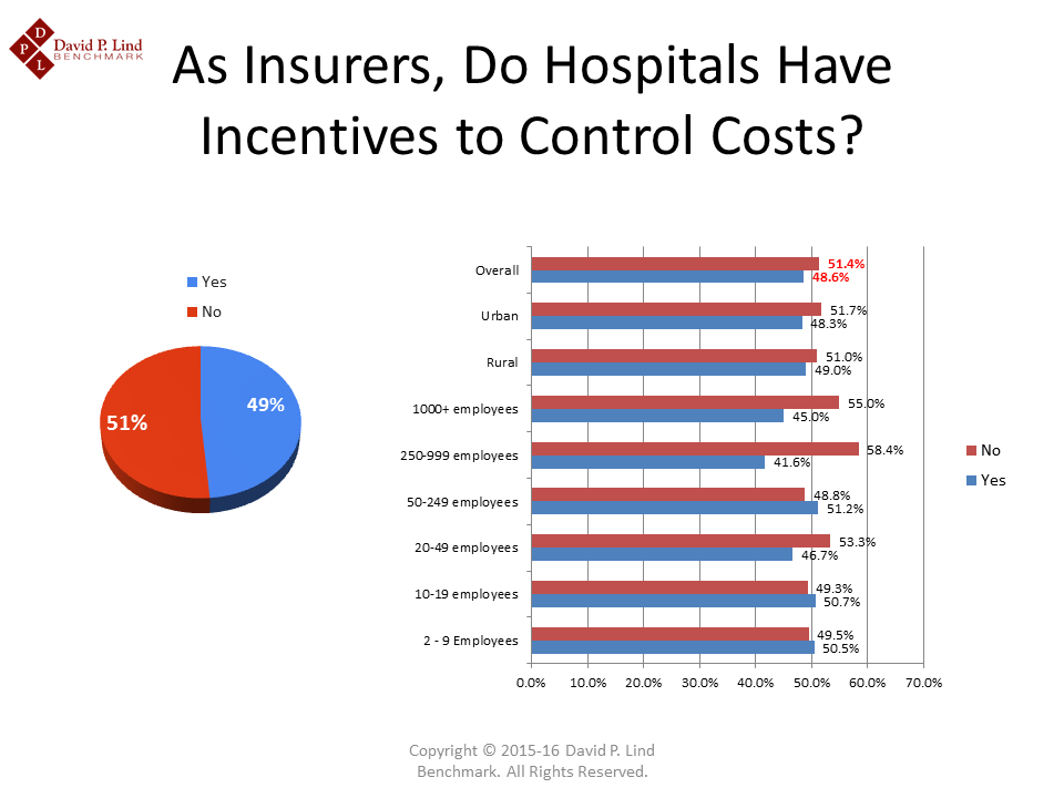 Hospital Incentives to keep Control  Costs