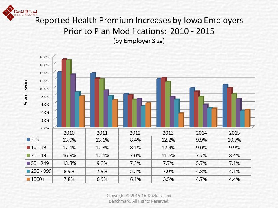 Average Increases 2010-2015 Iowa Employer Benefits Study