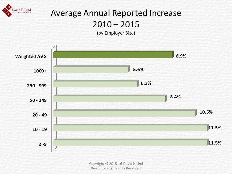 Average Premium Increase 2010 - 2015