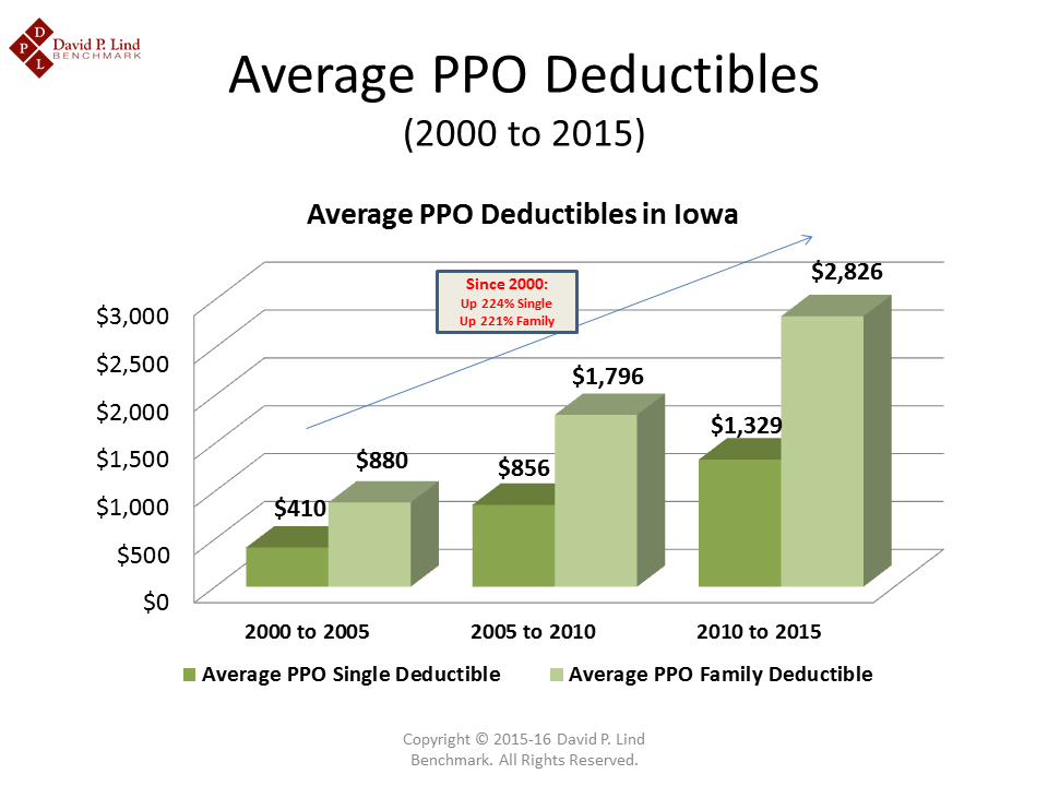 Deductible History By Time Periods