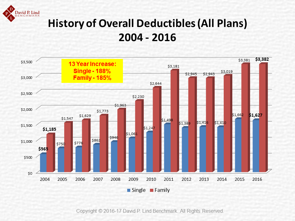 Overall Deductible History (2004-2016)