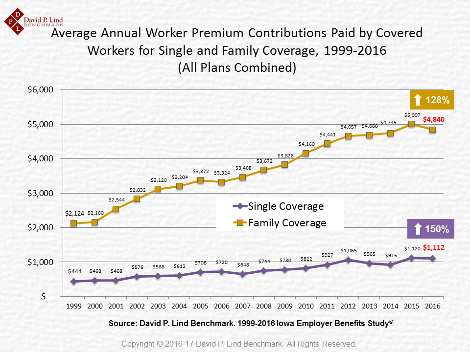 Average Annual Employee Health Contributions (1999-2016)