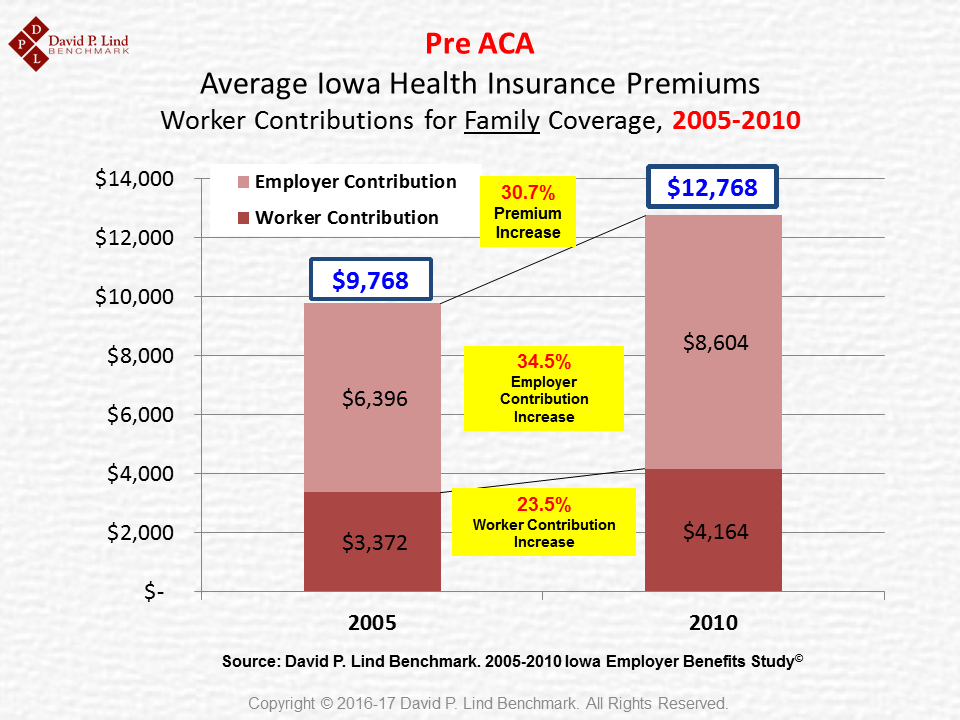 Pre-ACA Premiums and EE Contributions