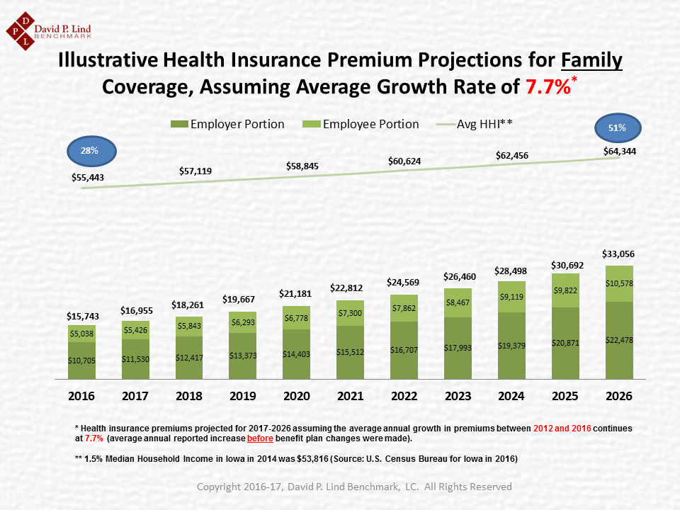 Ten-Year Projection of Family Premium at 7.7 Percent