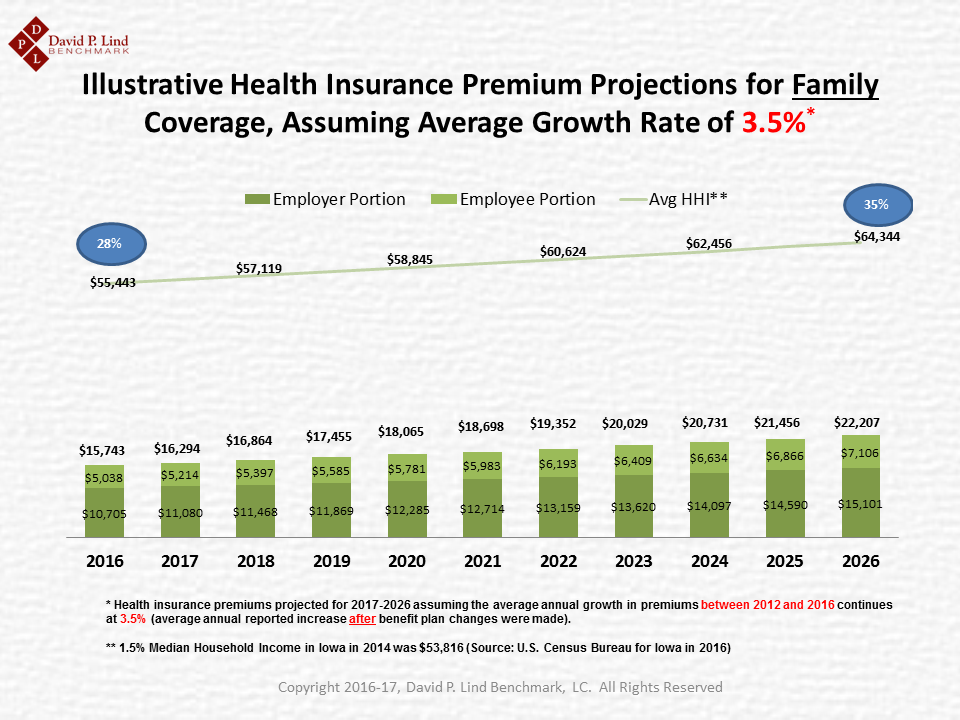 Ten-Year Projection of Family Premium at 3.5 Percent