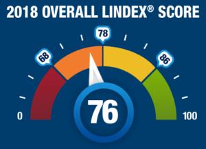 New 2018 Lindex® Scores Revealed!