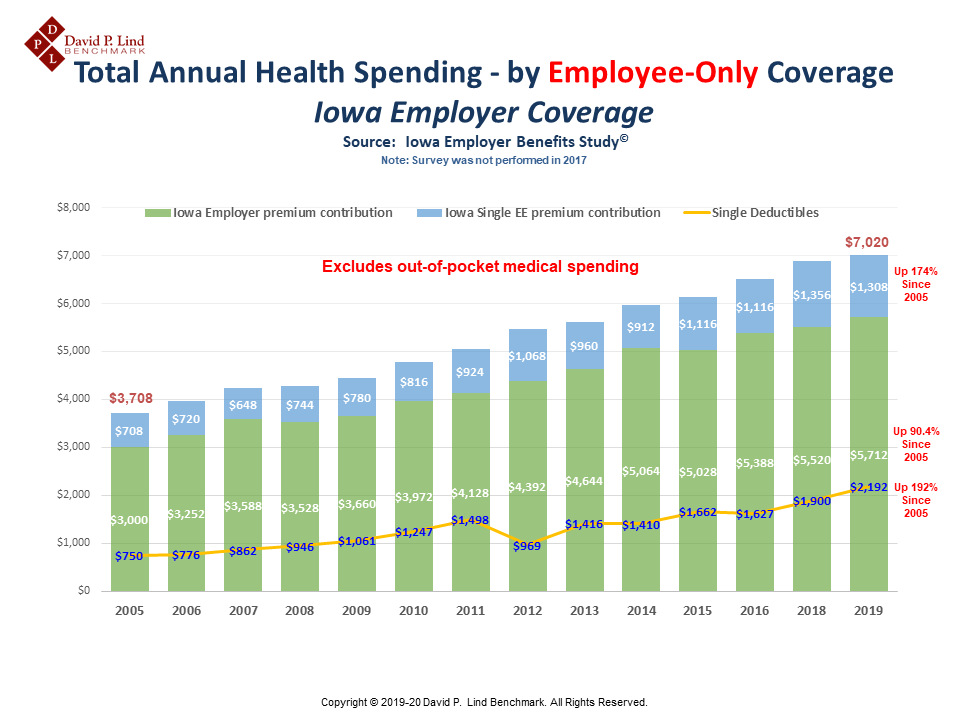 Total Annual Spending – by Employee-Only Coverage