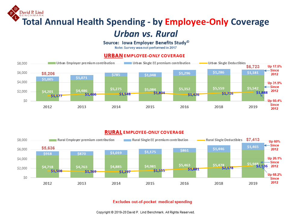 Employee-Only Coverage (Urban vs. Rural)