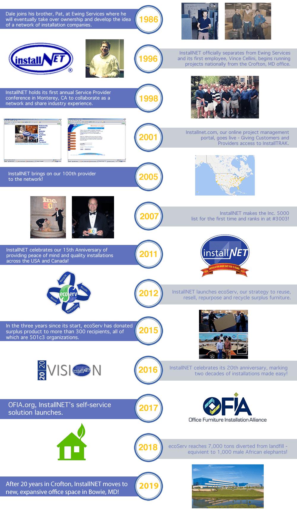 InstallNET history timeline 1986-2019