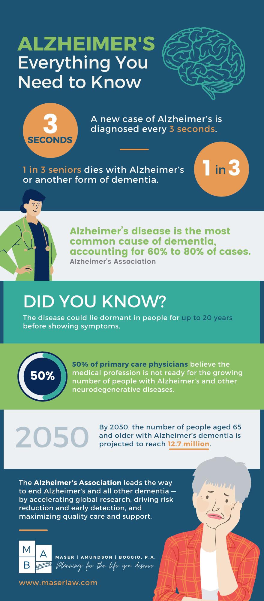 MAB - Dementia Infographic (2)