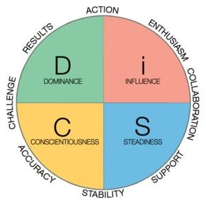 DiSC Circle