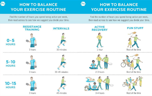 active recovery, exercise weight gain, workout routine, workout program