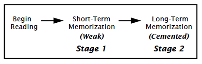 Cement Stages of Memorization 2014-06-08 at 12.42.05 PM