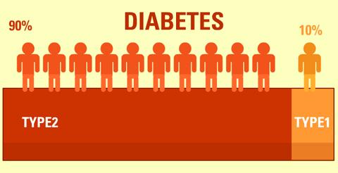 What si Diabetes