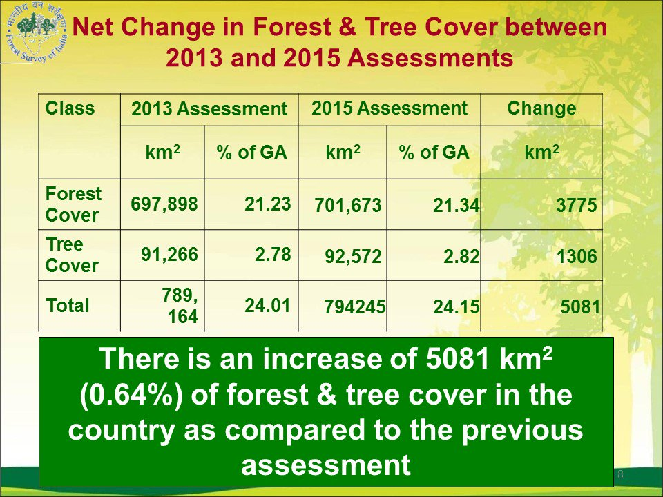 forestchange