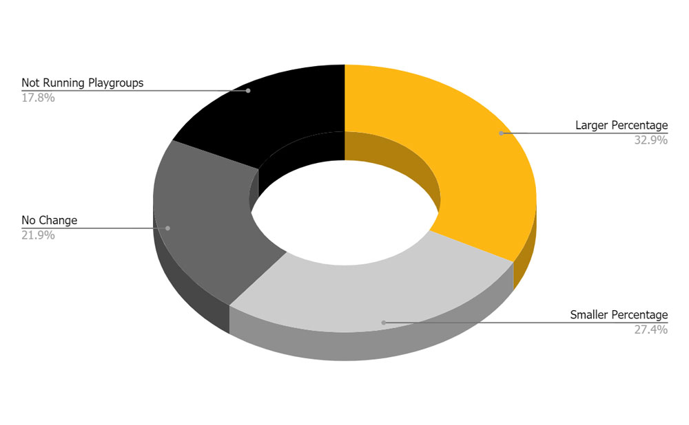 PERCENTAGE OF TOTAL ON-SITE DOGS GETTING TO PLAYGROUP ON A REGULAR BASIS