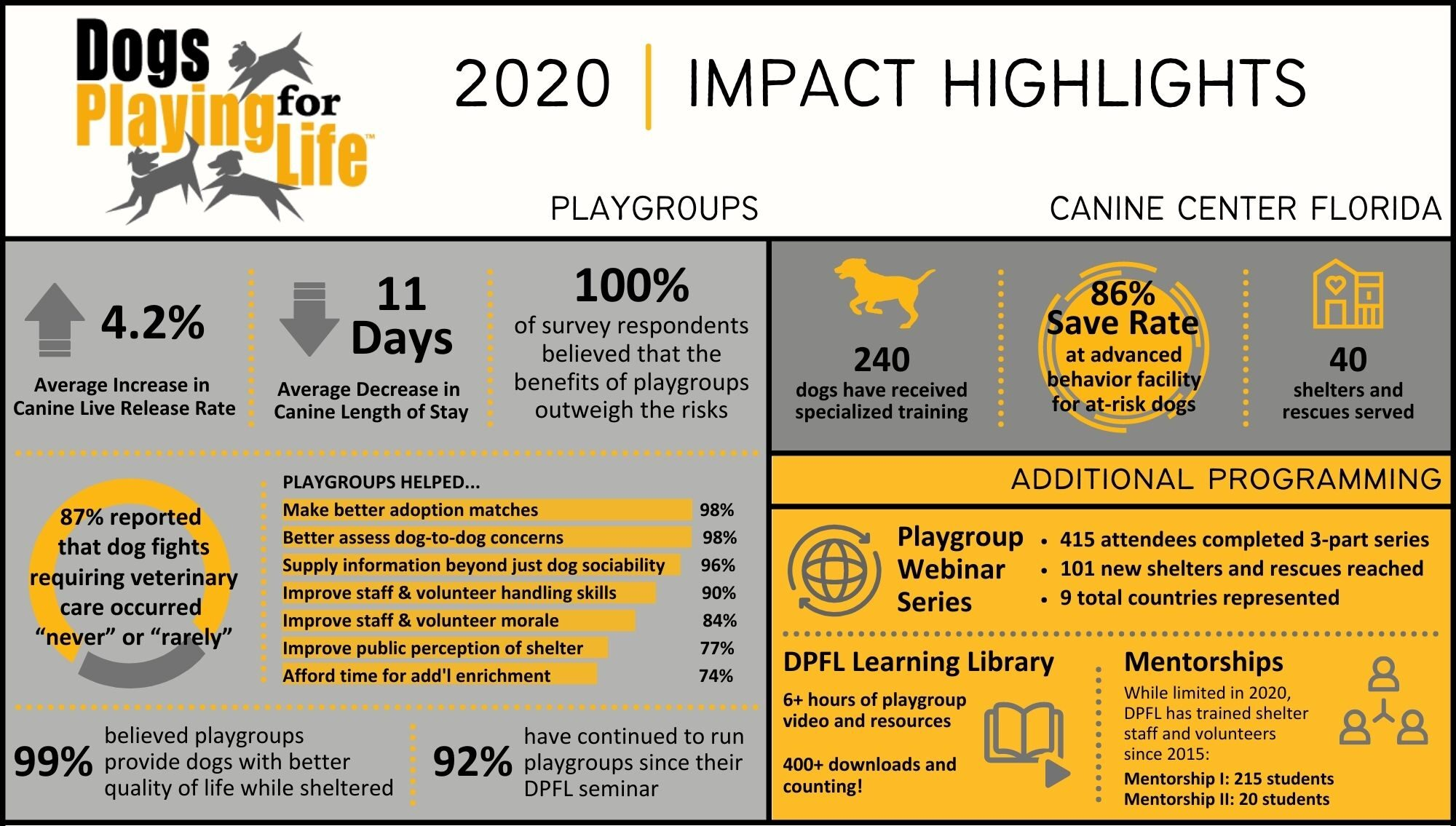 2020 Impact Report Highlights