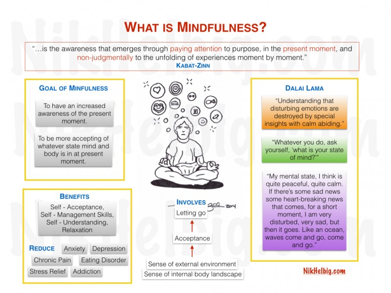 mindfulness infographic 2