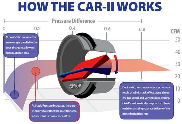 how-car2-works