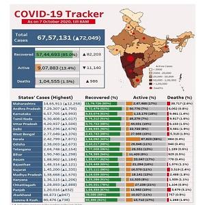 INDIA Covid-19 Status