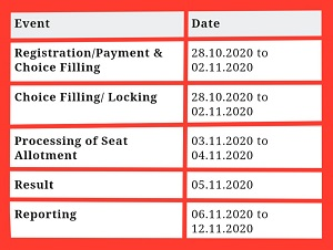 NEET 2020 Counselling SCHEDULE