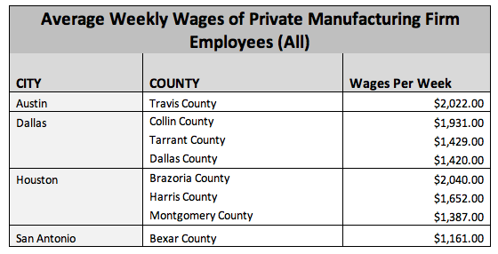 Private Manufacturing Firm Wages