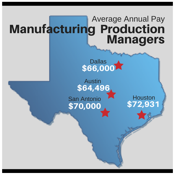 Average Manufacturing Production Manager Wages
