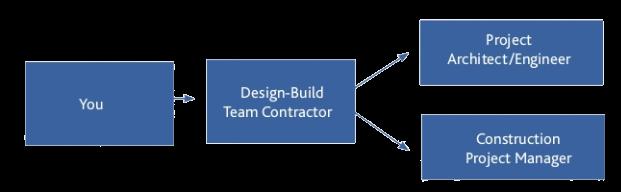 Lennen Commercial Builders, Inc