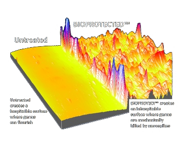 Bioprotected Bioprotect