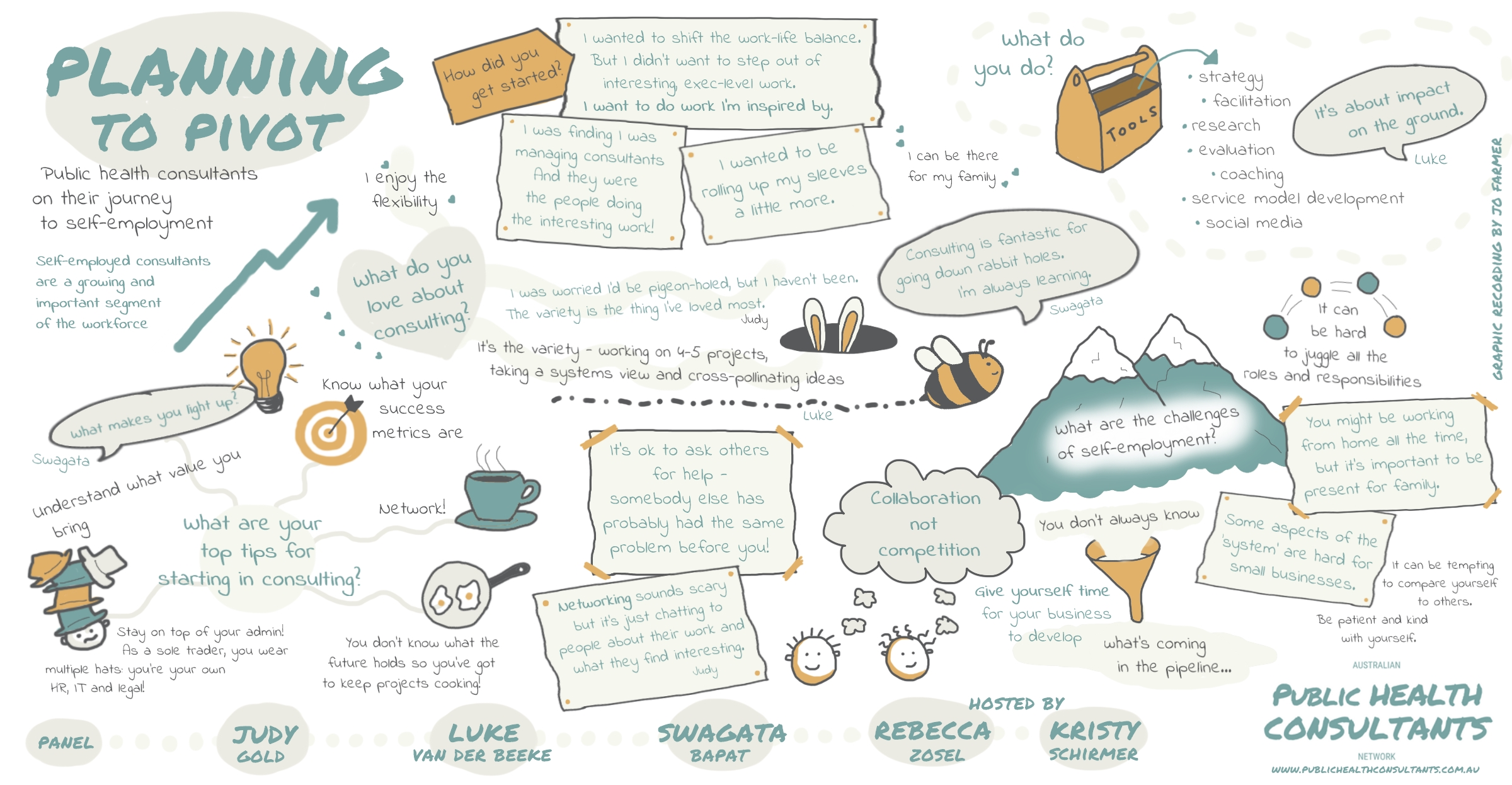 Graphic recording of planning to pivot webinar featuring illustrations from Jo Farmer