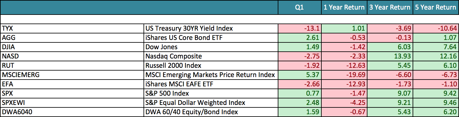 Major Index YTD Performance.png