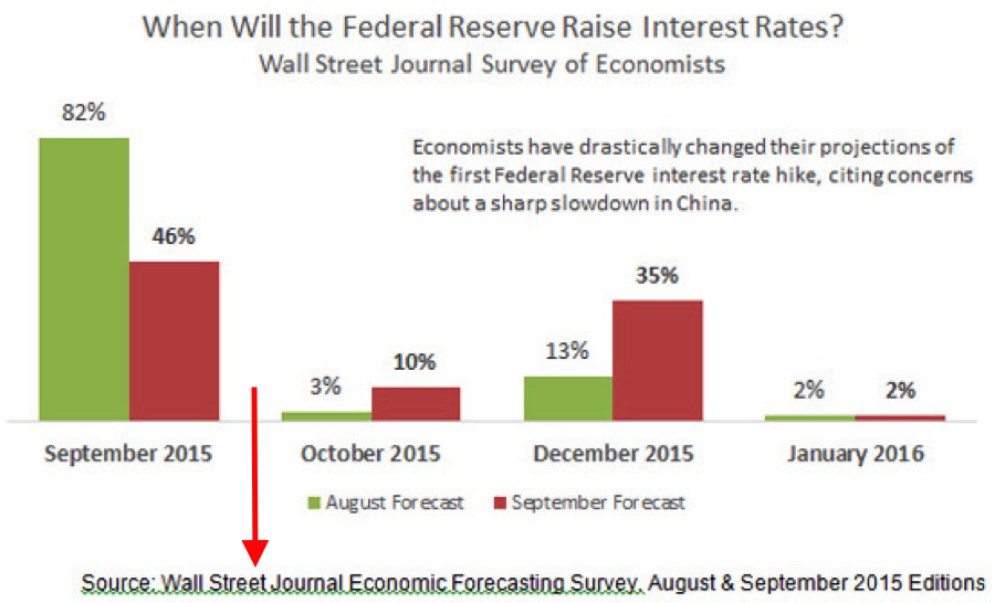 federal-reserve-interest-rates