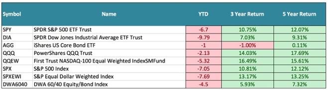 Market Stats 2015 YTD