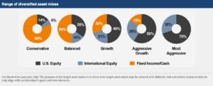 Range Diversified Asset Mixes