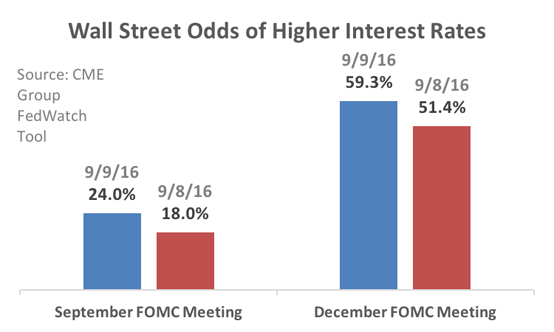 Odds of Higher Interest Rates