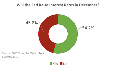 Will Fed raise rates in December?