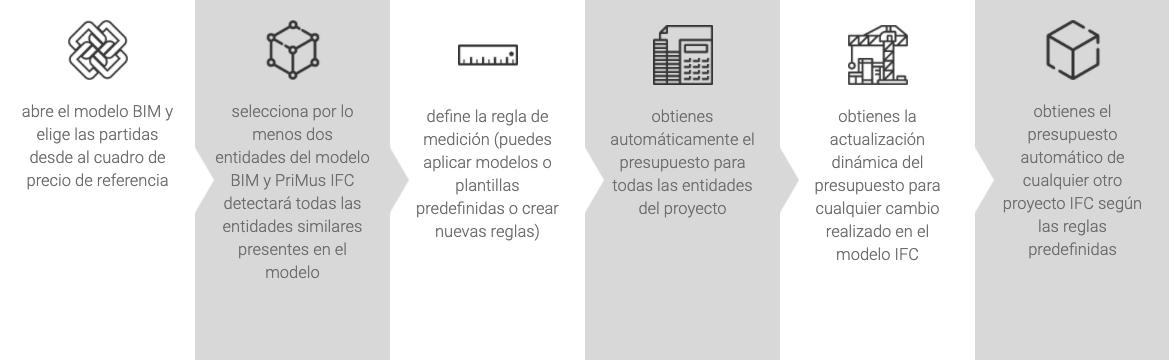 mediciones de modelos BIM