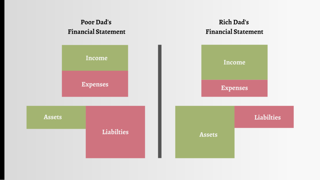 Rich Dad Poor Dad Key Points