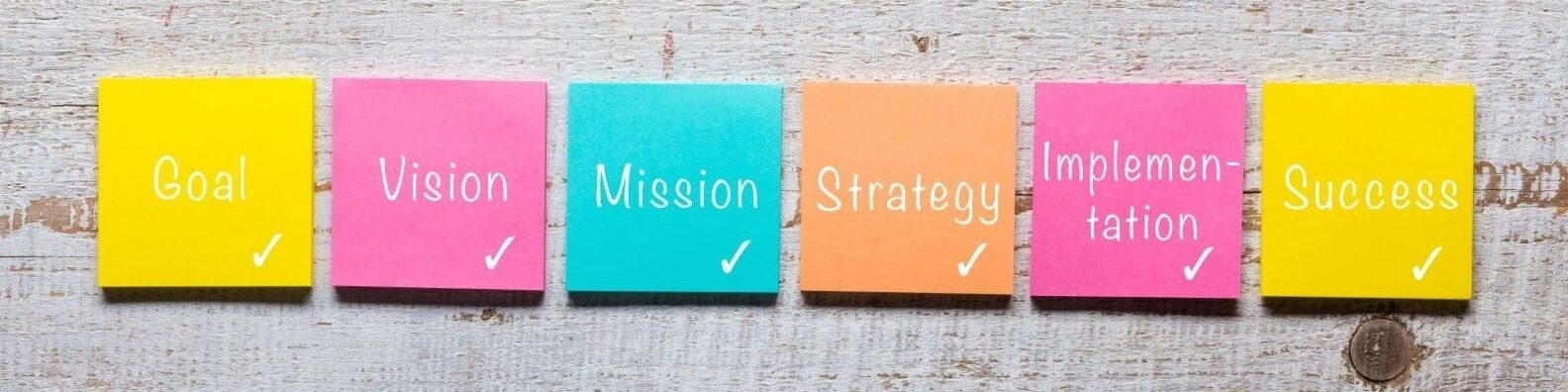 marketing process, Goal, Vision, Mission, Strategy, Implementation, Success