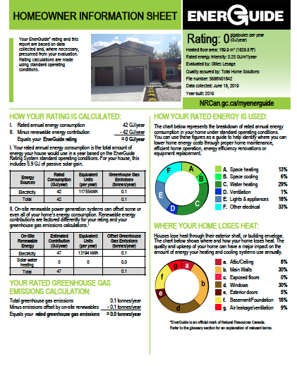 Net Zero Energuide Rating