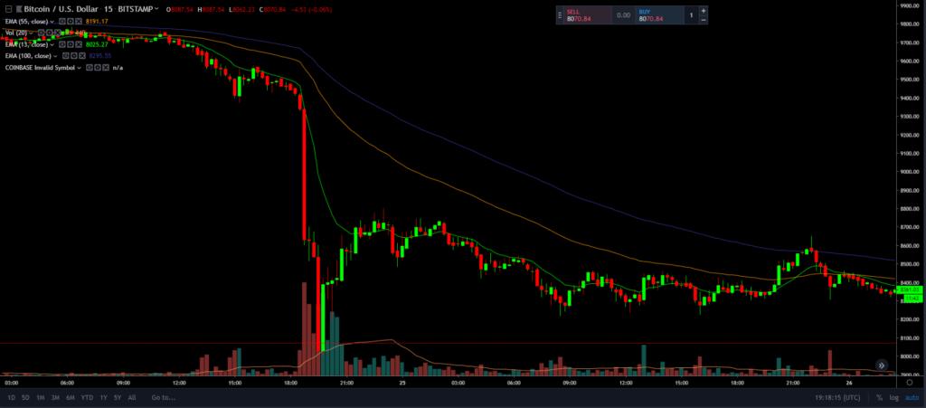 Bitcoin Price drop 2