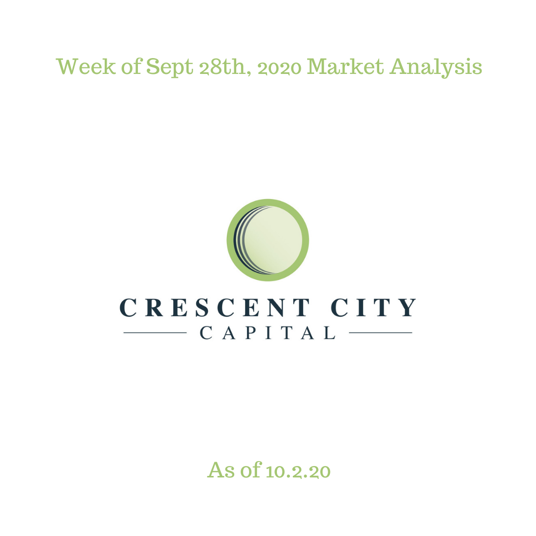CCC Weekly Market Analysis 10.2.20