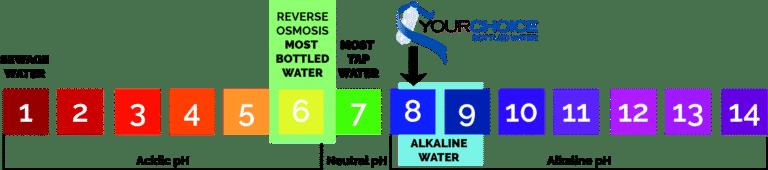 pH Water Chart