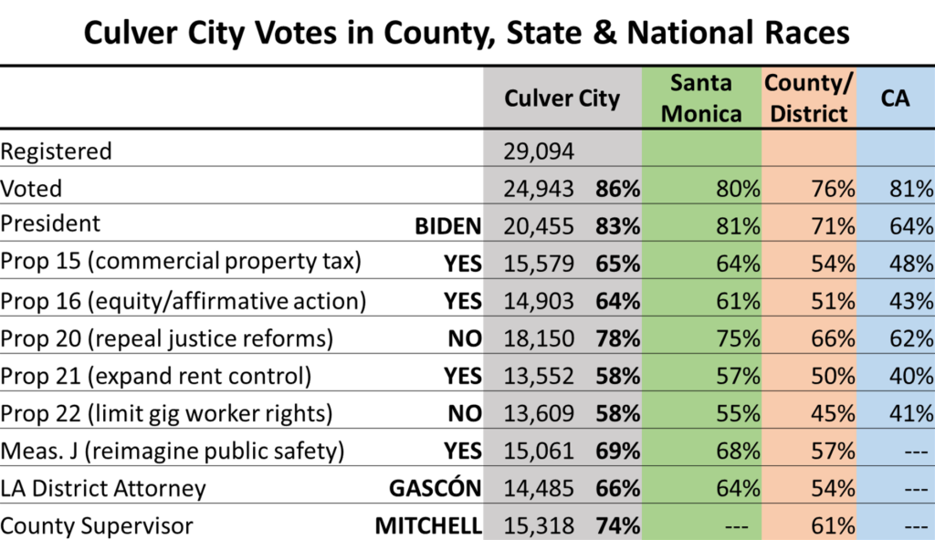 Culver City Votes in County, State and National Races