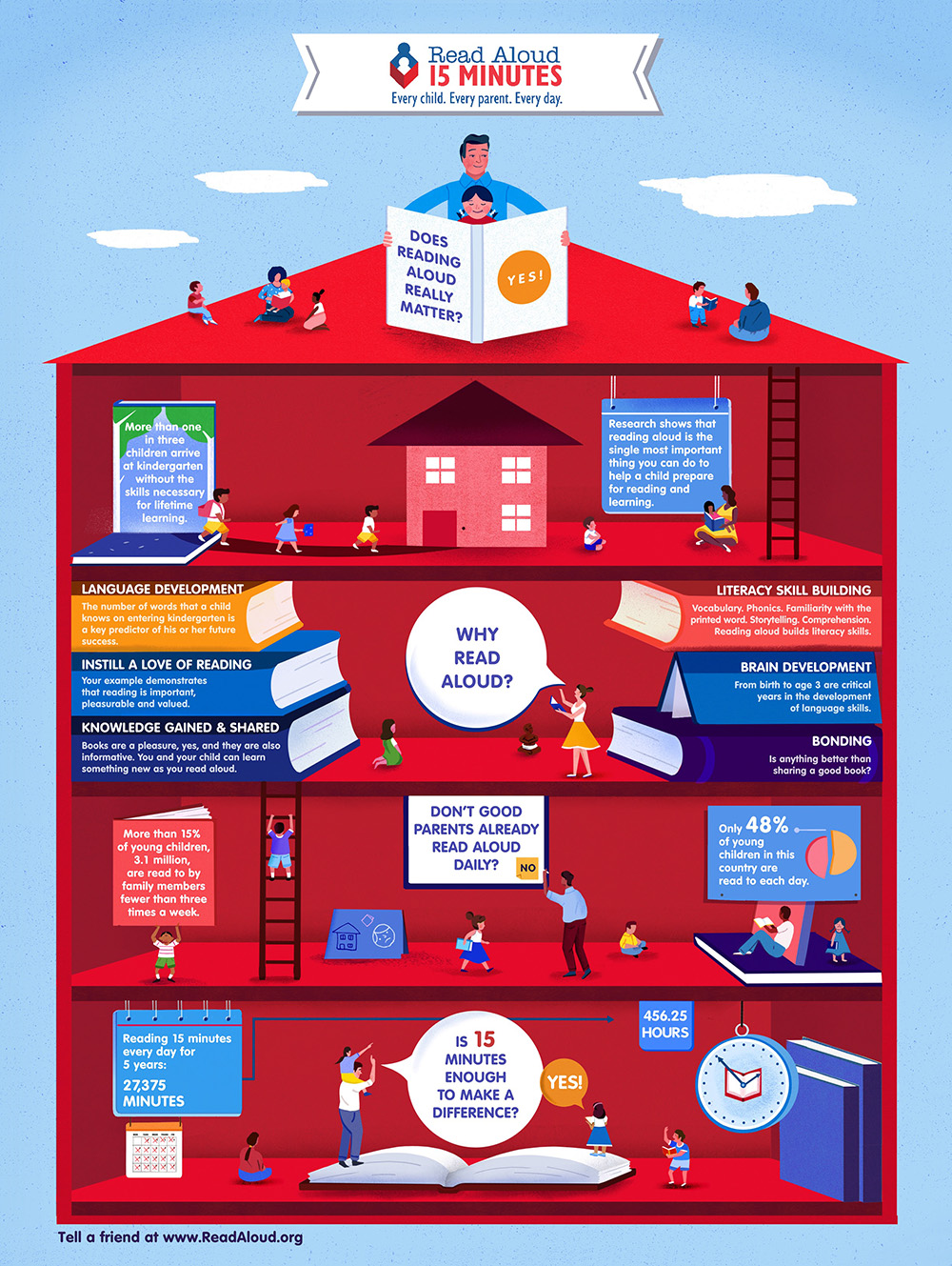 Read Aloud 15 Minutes Infographic