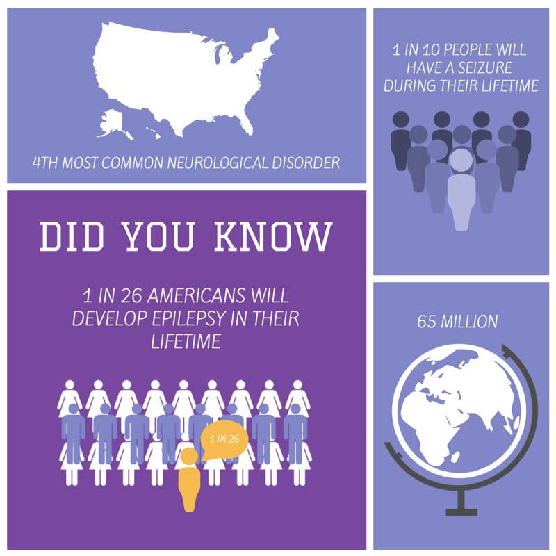 Did You Know:   1 in 26 Americans will develop epilepsy in their lifetime 4th most common neurological disorder 1 in 10 people will have a seizure during their lifetime 65 million