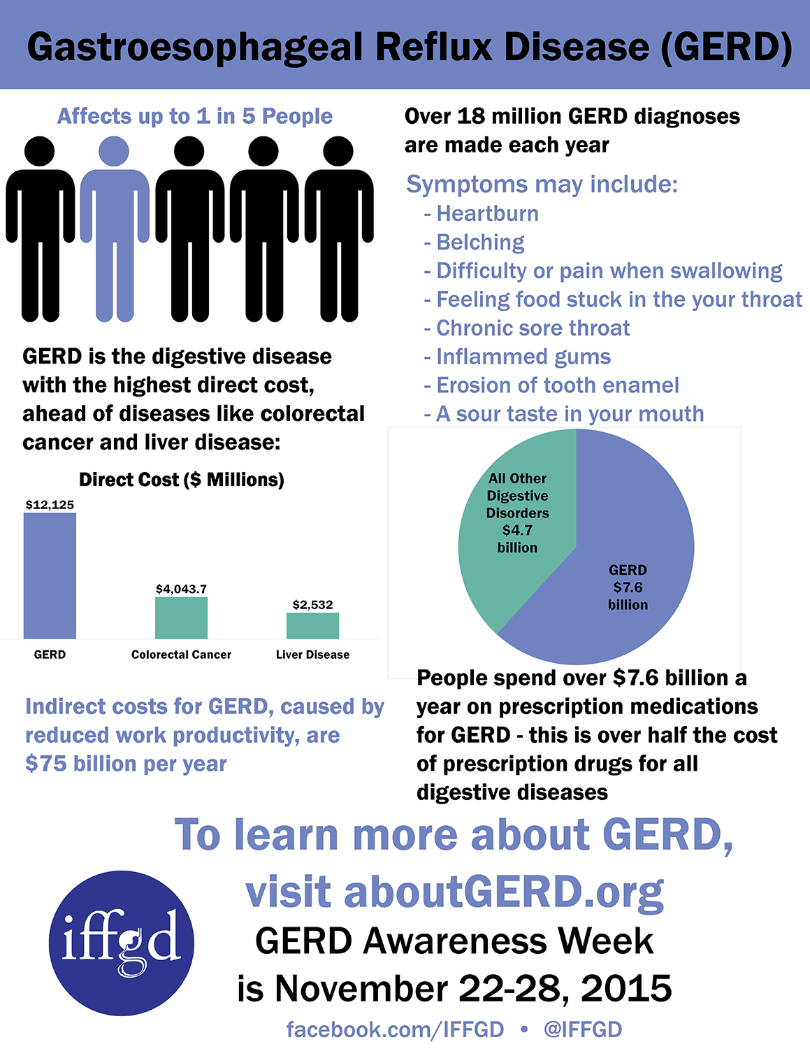 The Costs of GERD