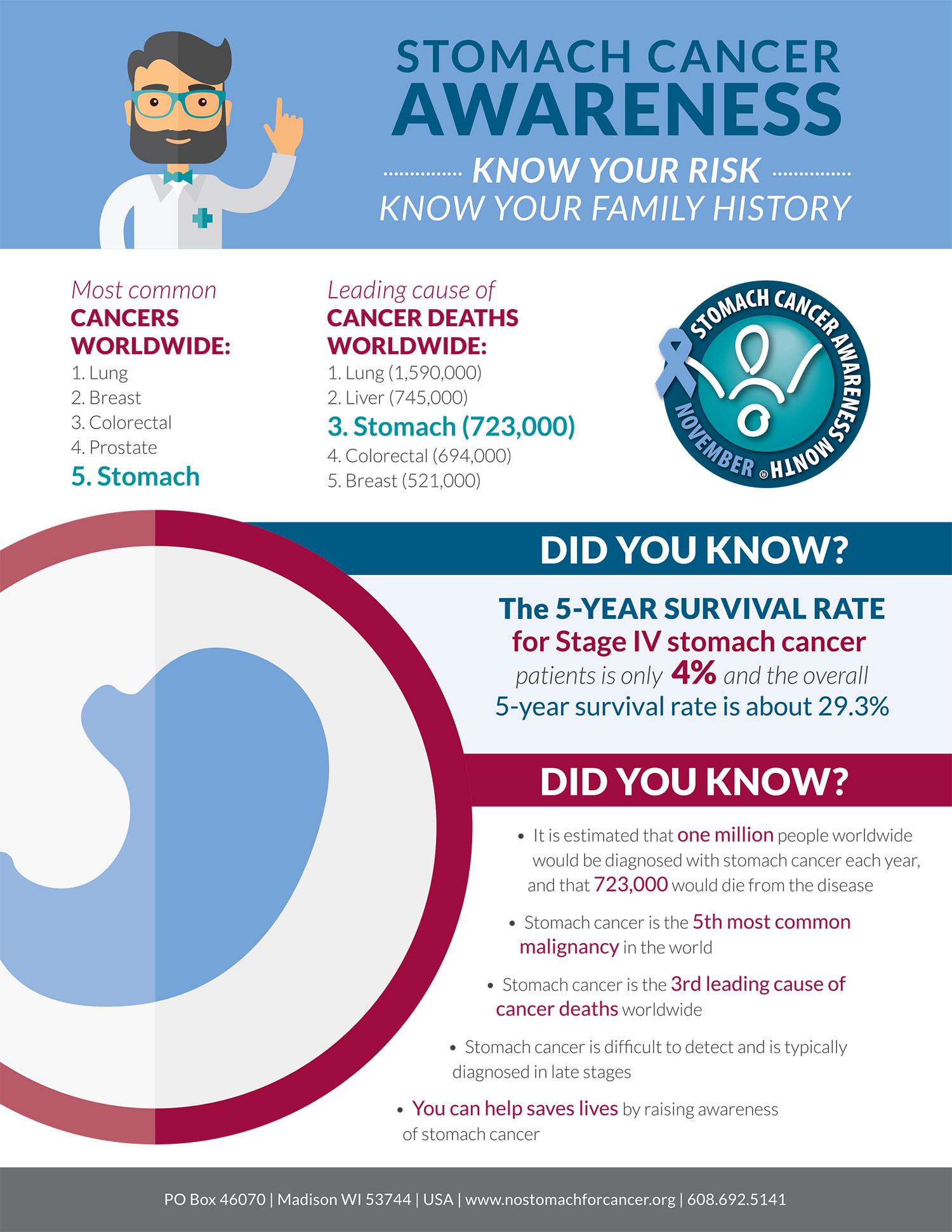 Gastric cancer under 40. Rolul nutriţiei în cancer