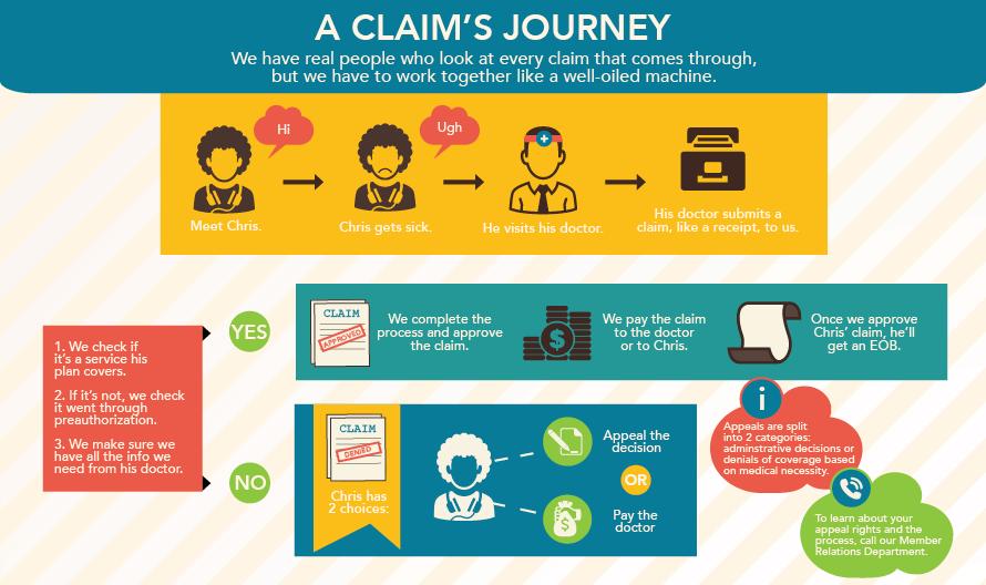 A Claim's Journey