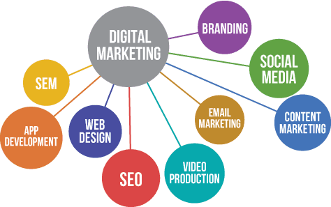 Cost Involved In Online Advertising
